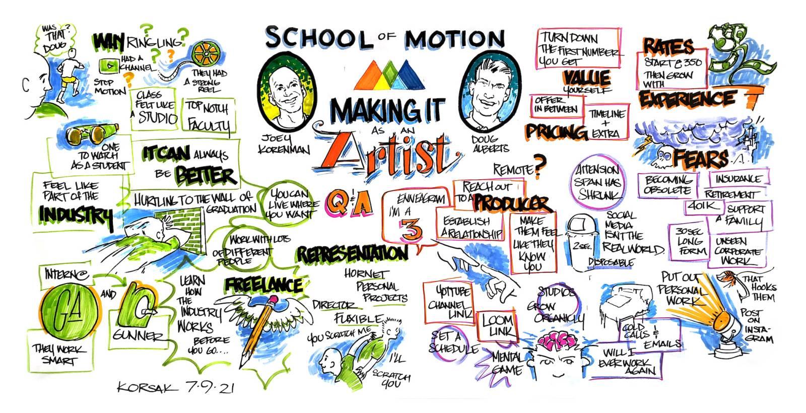 Mark Korsak's Graphic Recording Journey